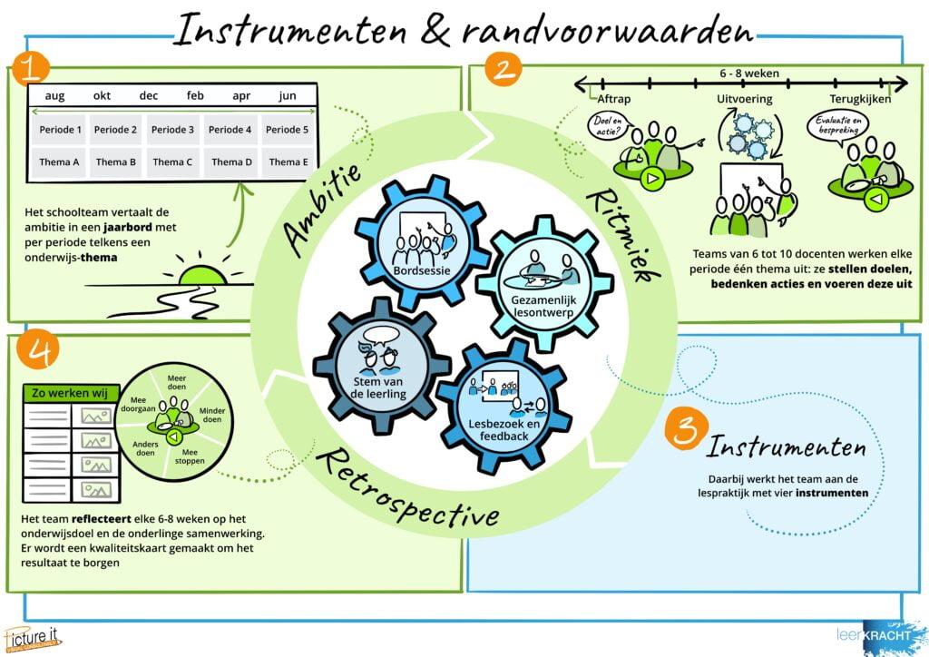 instrumenten en randvoorwaarden van de leerkracht aanpak