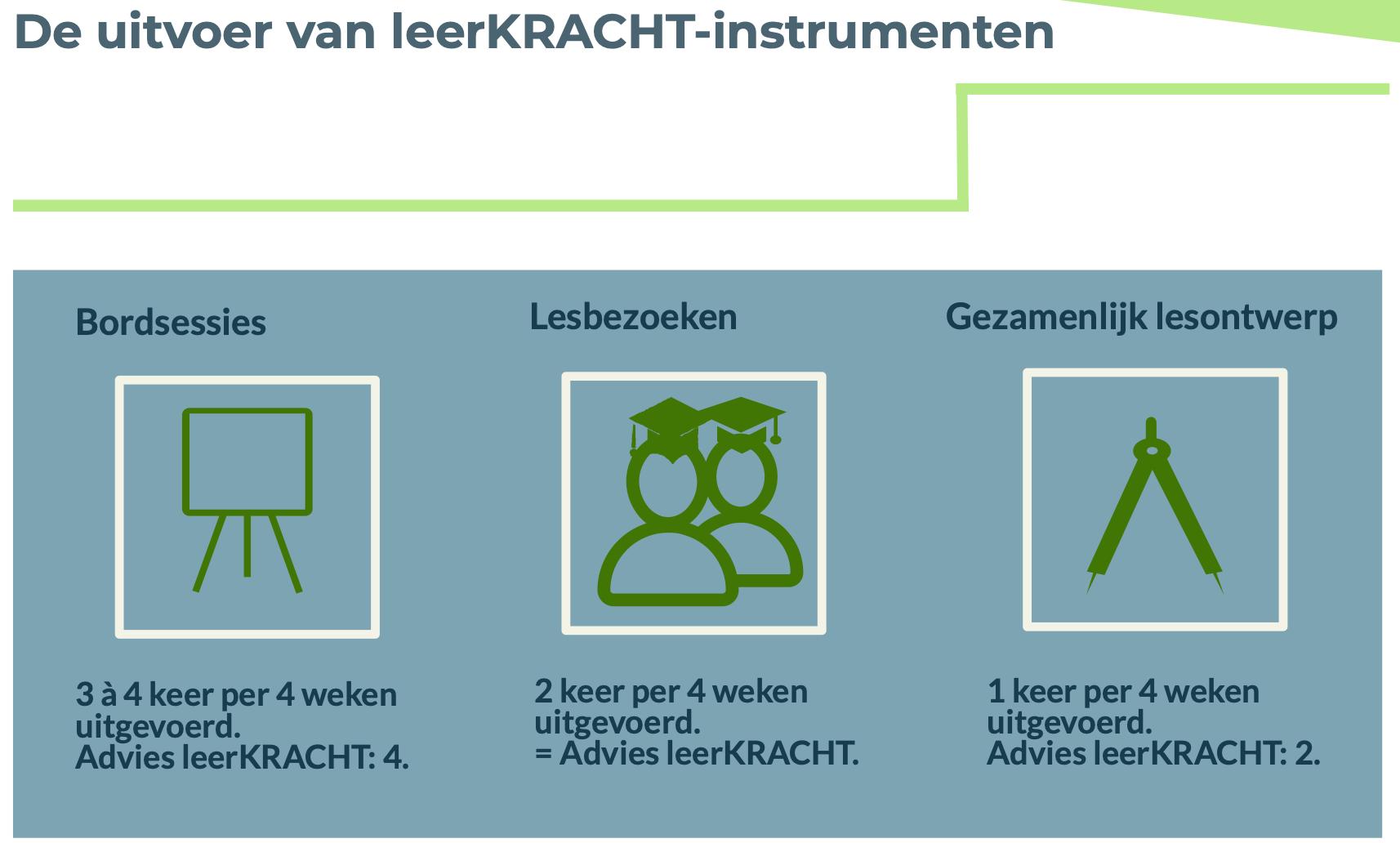 De uitvoer van LeerKRACHT-instrumenten