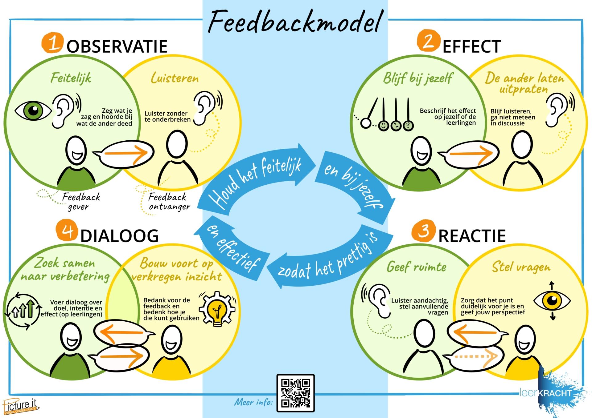 feedbackmodel leerKRACHT
